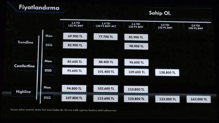 Yeni VOLKSWAGEN PASSAT'ın fiyatları