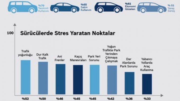 Bosch'tan Türkiye Otomotiv Araştırması: