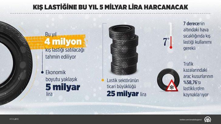 Kış lastiğine bu yıl 5 milyar lira harcanacak