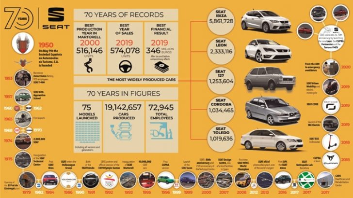 SEAT 70. yılını kutluyor