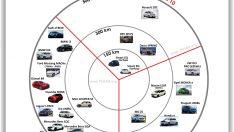 Elektrikli otomobiller ve vergileri